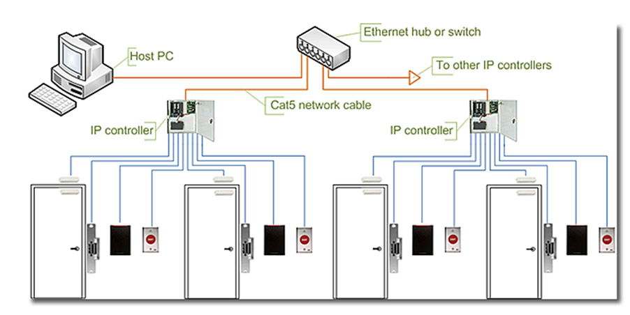 Access Control Jenslaw Data Professionals – Keys Can Access Control Wiring Diagram